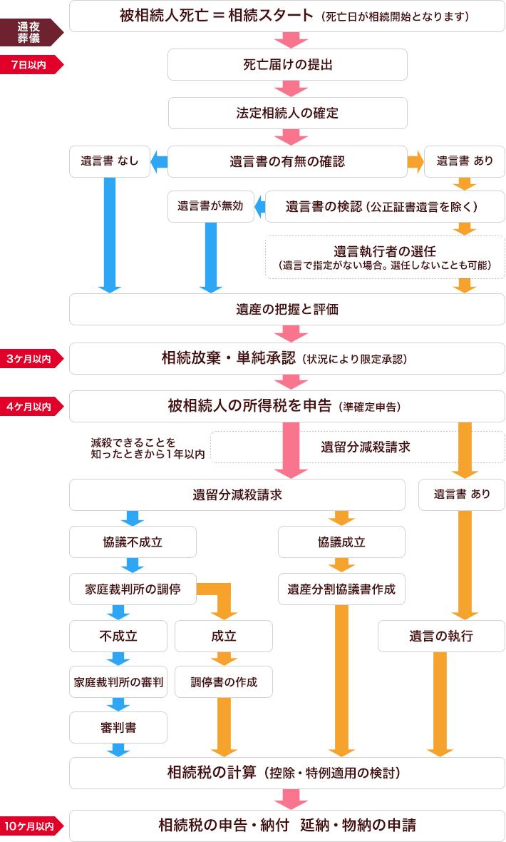 タイムスケジュール表